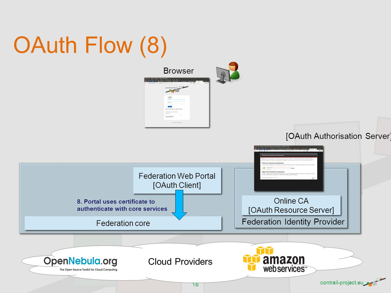 OAuth Flow (8) Cloud Providers Browser [OAuth Authorisation Server]